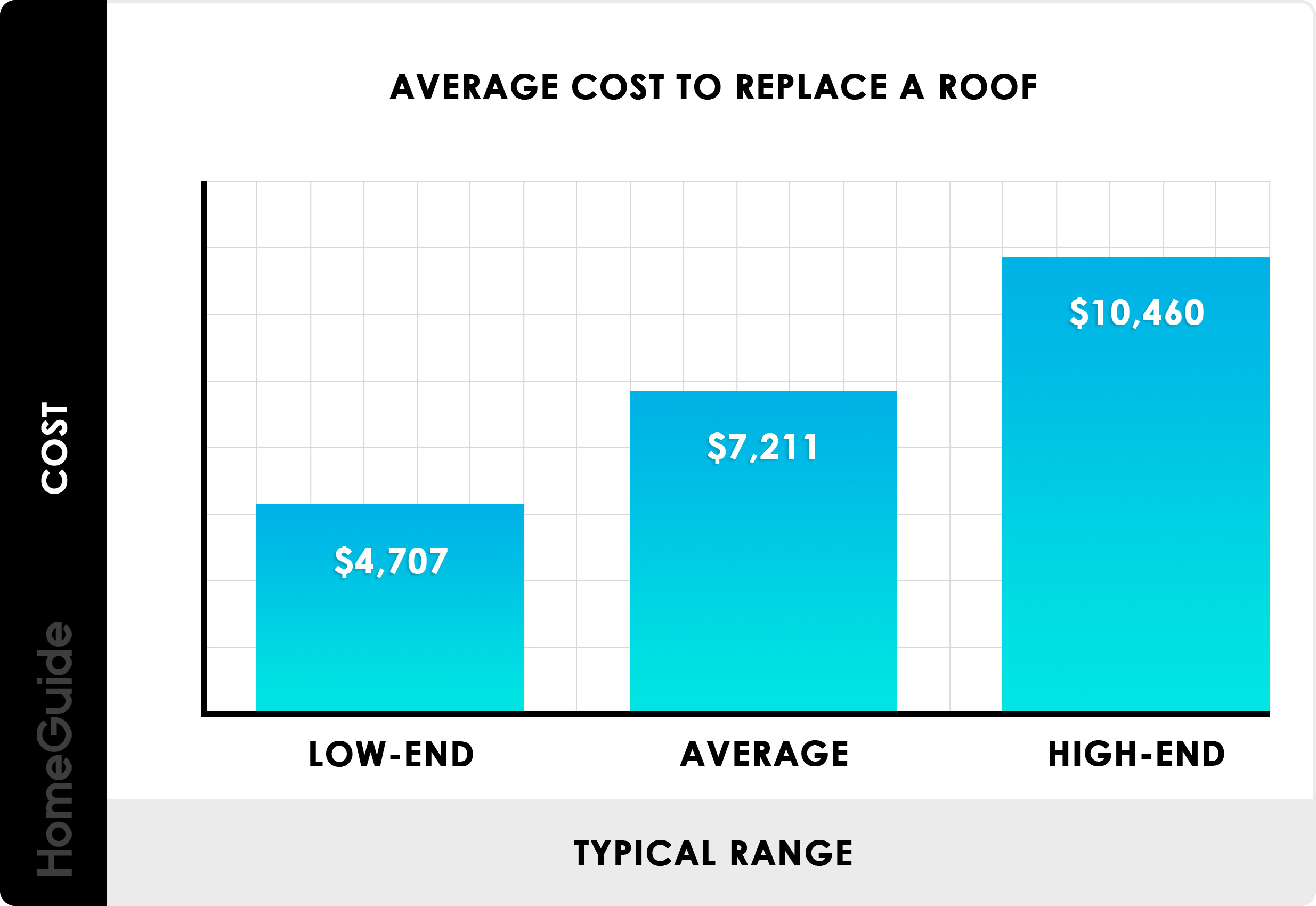 Average Cost To Replace A Roof Chart
